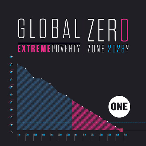 Data tell us worldwide extreme poverty halved in the last two decades
